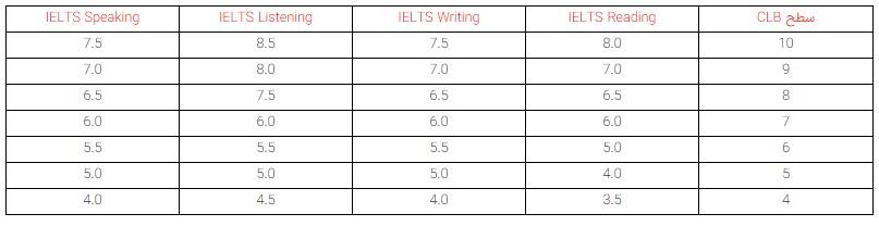 جدول معادلسازی نمره آزمون آیلتس (IELTS) در اکسپرس اینتری کانادا - رسا
