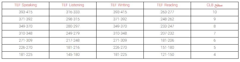 جدول معادلسازی نمره آزمون زبان فرانسه (TEF) در اکسپرس اینتری کانادا - رسا