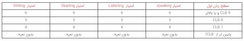 جدول محاسبه امتیاز مدرک زبان اکسپرس اینتری کانادا بر اساس معادلسازی CLB - رسا